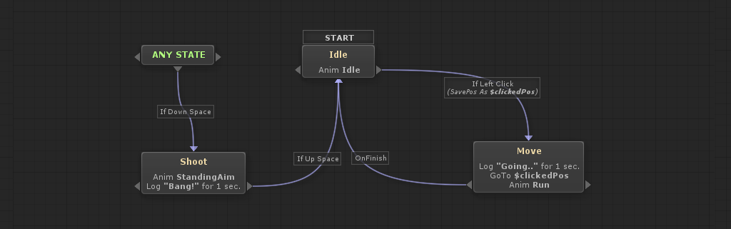 Behaviour Trees and State Machines for Unity Game Engine